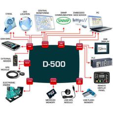 D-500 Ethernet, RS-485, J1939, MPU,, фото 6