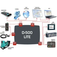 D-500 LITE, RS-485, J1939 - CANBUS,, фото 6