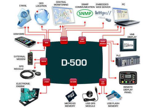 D-500 Инновационный контроллер управления генераторной установкой и резервированием вводов. Доступны протоколы Ethernet, RS485, RS232, J1939-CANBUS, USB host., фото 6