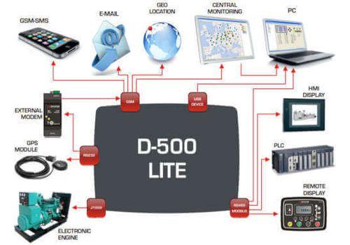 D-500 LITE Инновационный контроллер генераторной установкой с резервированием вводов. Протоколы RS485, RS232, J1939-CANBUS, MPU. Доступен GSM модем, фото 6